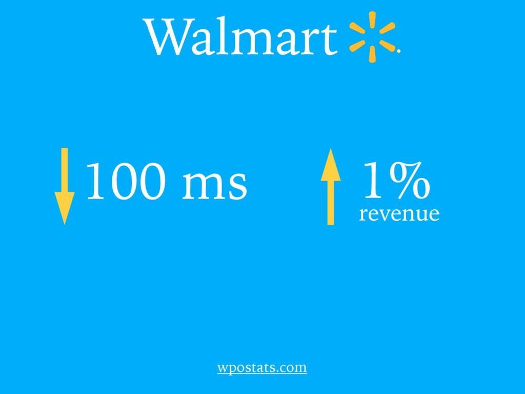 Walmart 100 ms 1% revenue wpostats.com