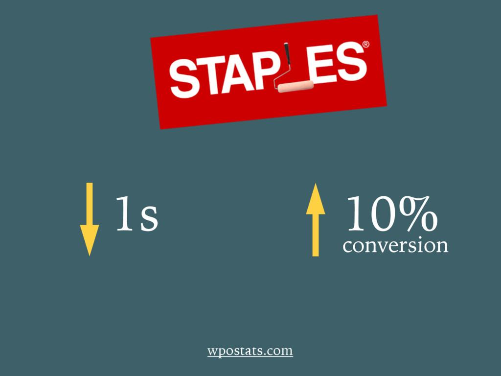1s 10% conversion wpostats.com