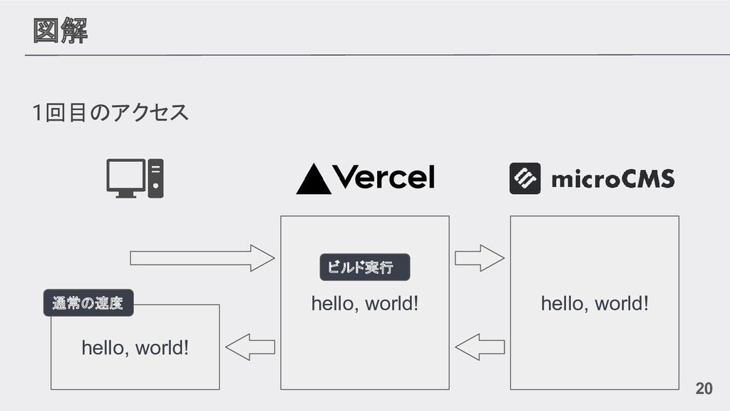 図解 1回目のアクセス hello, world! hello, world! hello, ...
