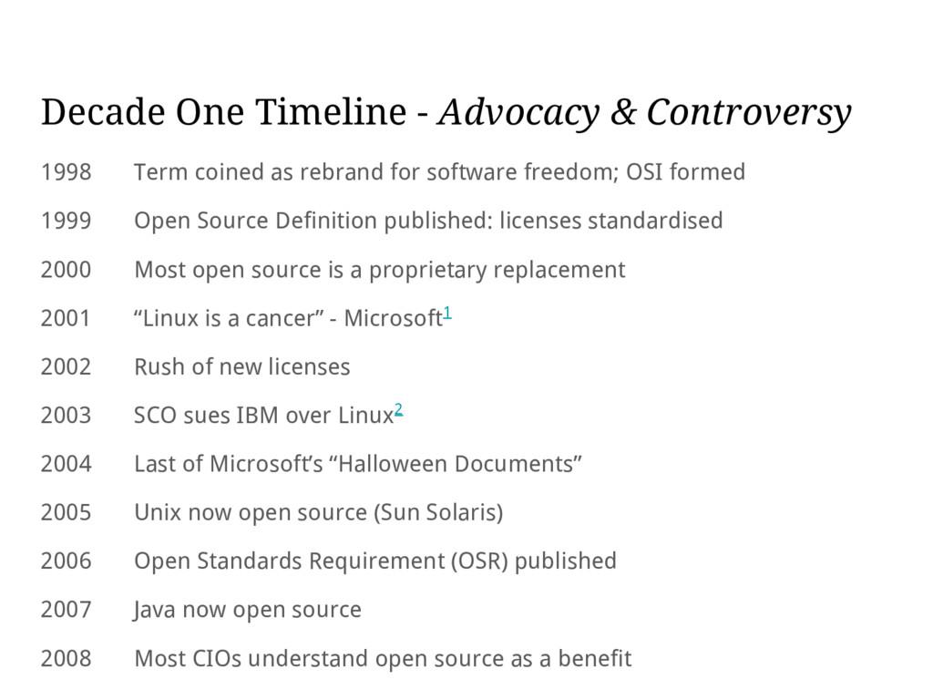 Decade One Timeline - Advocacy & Controversy 19...