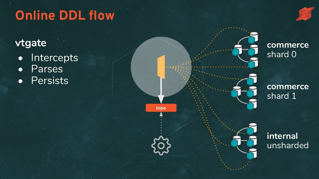 Online DDL flow commerce shard 0 commerce shard ...