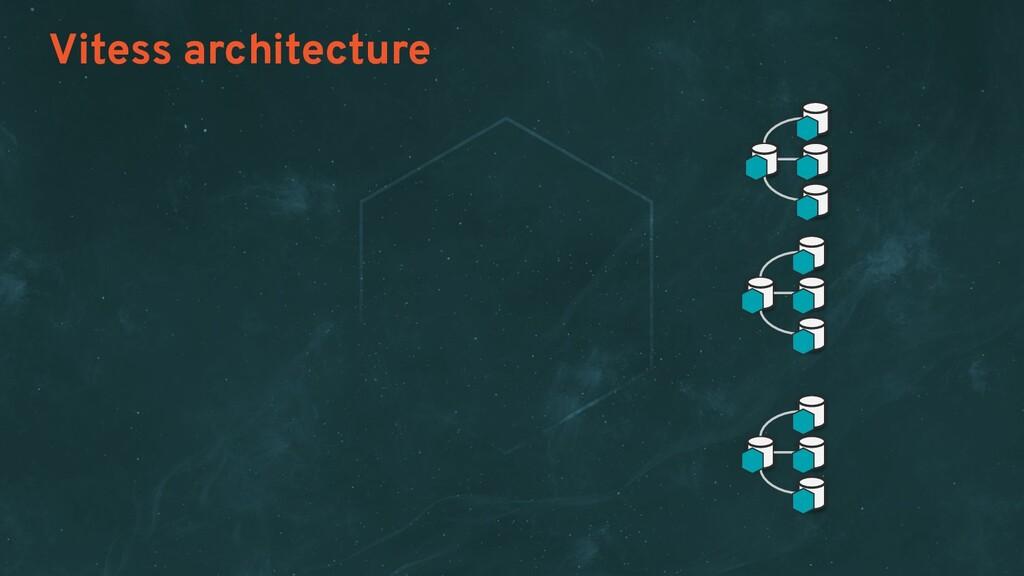 Vitess architecture