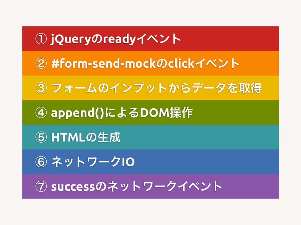 ᶃjQueryͷreadyΠϕϯτ ᶄ#form-send-mockͷclickΠϕϯτ ...