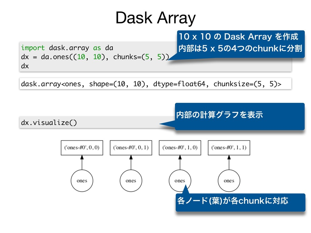 Dask Array import dask.array as da dx = da.ones...