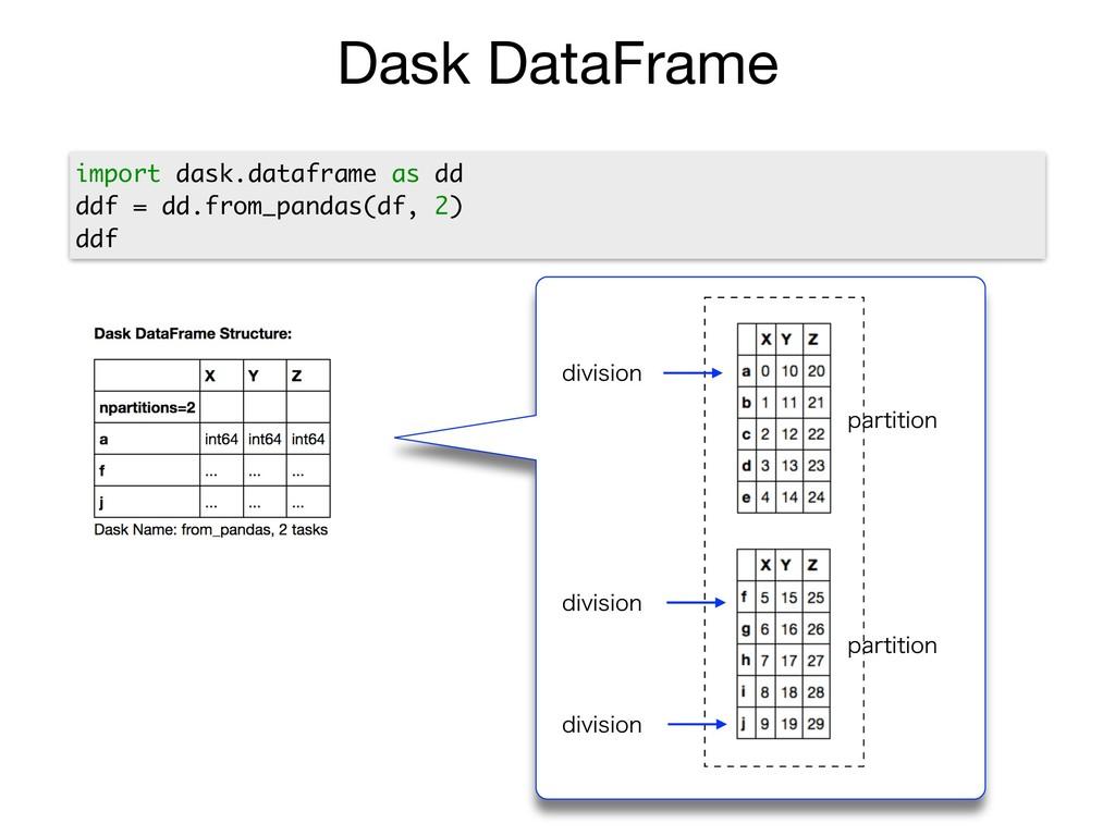 ߦྻͷ QBOEBT%BUB'SBNFΛ࡞ Dask DataFrame ...
