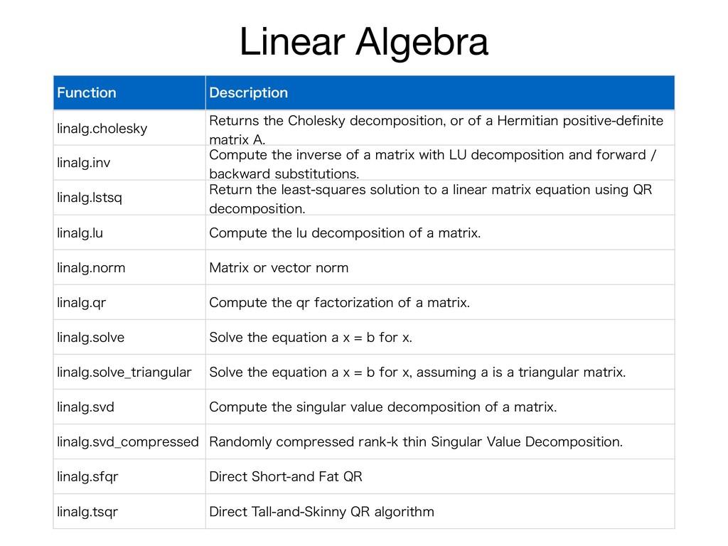 Linear Algebra 'VODUJPO %FTDSJQUJPO MJOBMHDIPM...