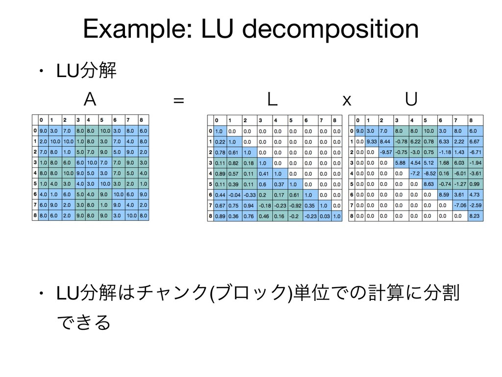 Example: LU decomposition • LU෼ղ  • LU෼ղ͸νϟϯΫ(ϒ...