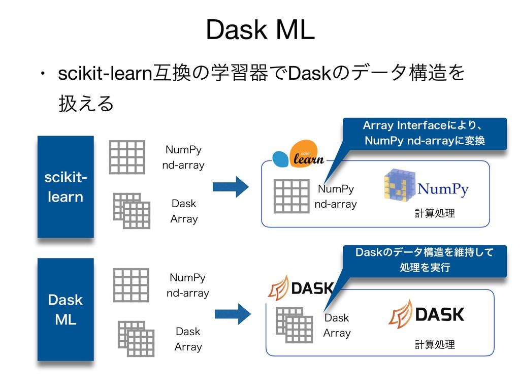 • scikit-learnޓͷֶशثͰDaskͷσʔλߏΛ ѻ͑Δ Dask ML TD...