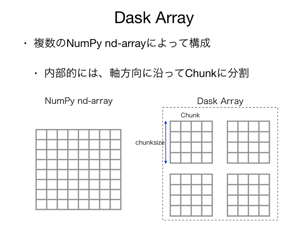 Dask Array • ෳ਺ͷNumPy nd-arrayʹΑͬͯߏ੒  • ಺෦తʹ͸ɺ࣠...