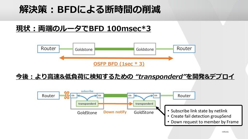 解決策 : BFDによる断時間の削減 Router Goldstone Router OSFP...