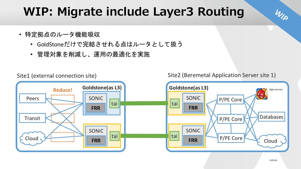 WIP: Migrate include Layer3 Routing • 特定拠点のルータ機...