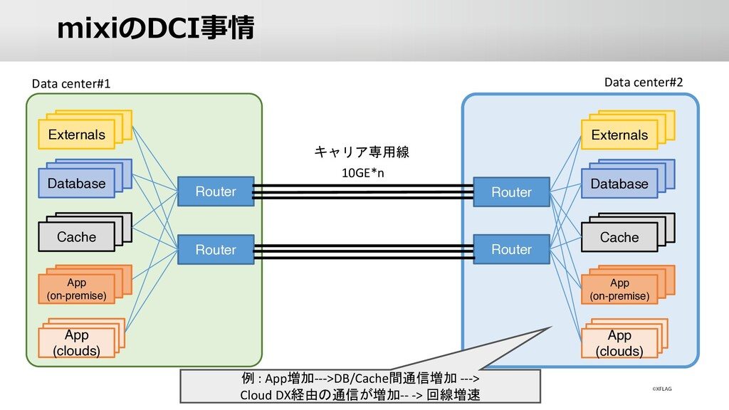 mixiのDCI事情 Database Router Router Router Router...
