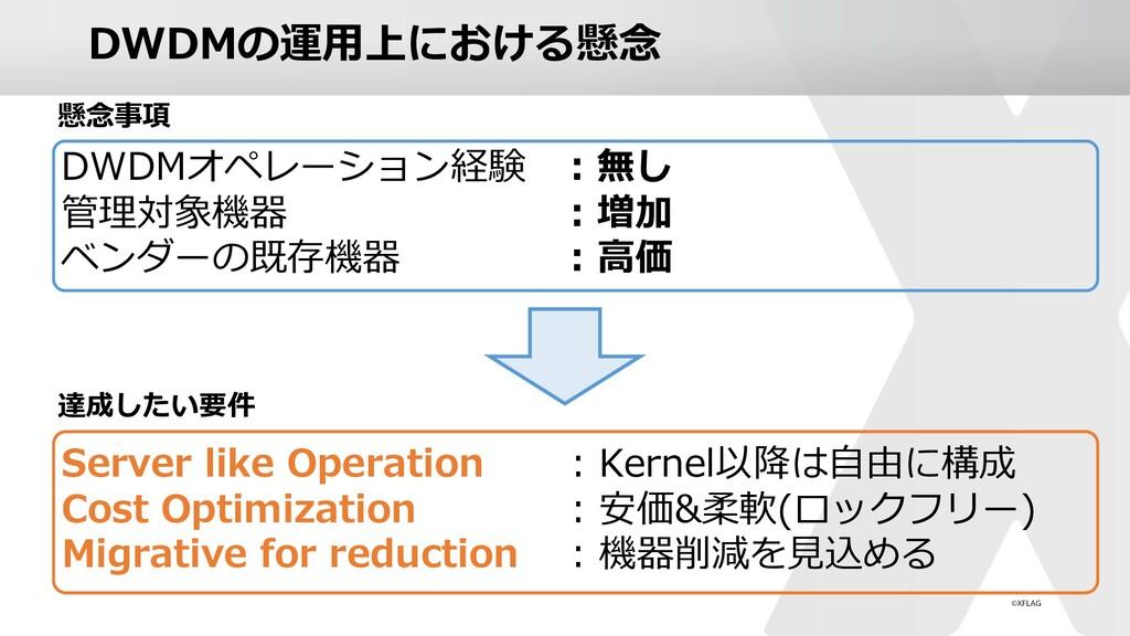 DWDMの運⽤上における懸念 DWDMオペレーション経験 : 無し 管理対象機器 : 増加 ベ...