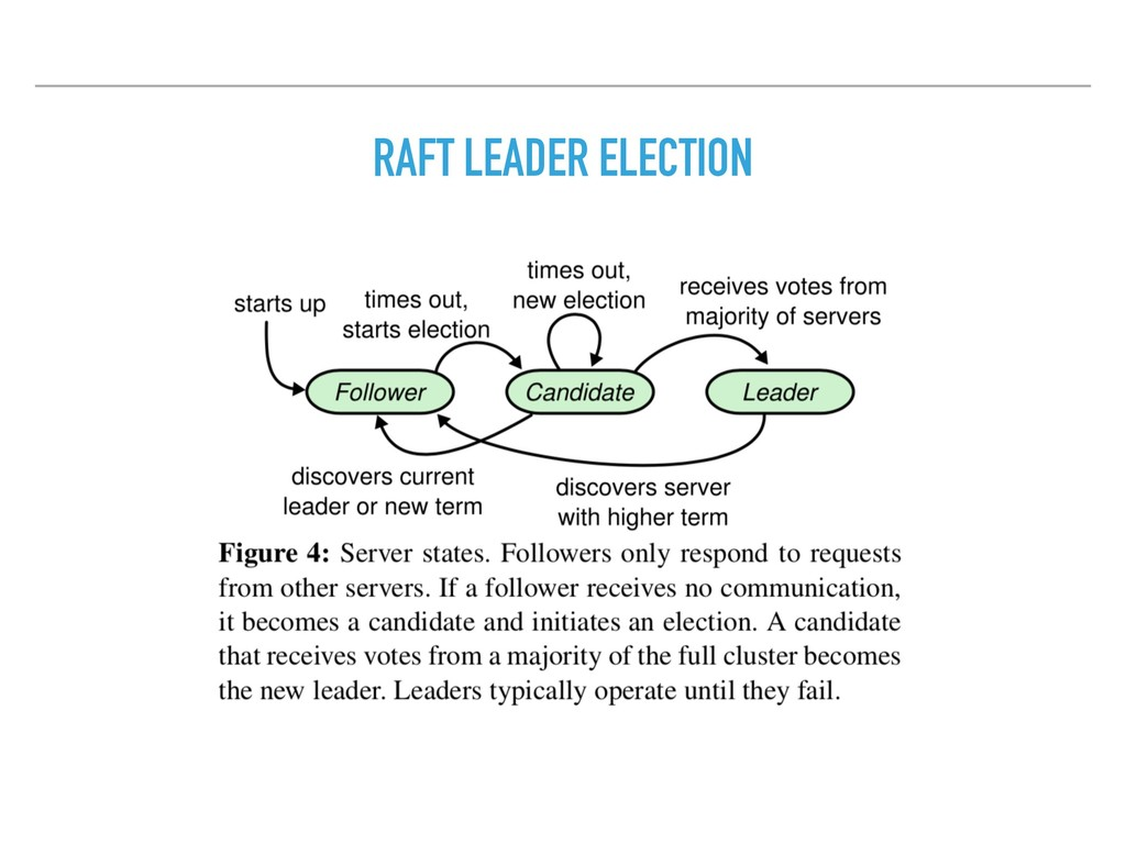 RAFT LEADER ELECTION