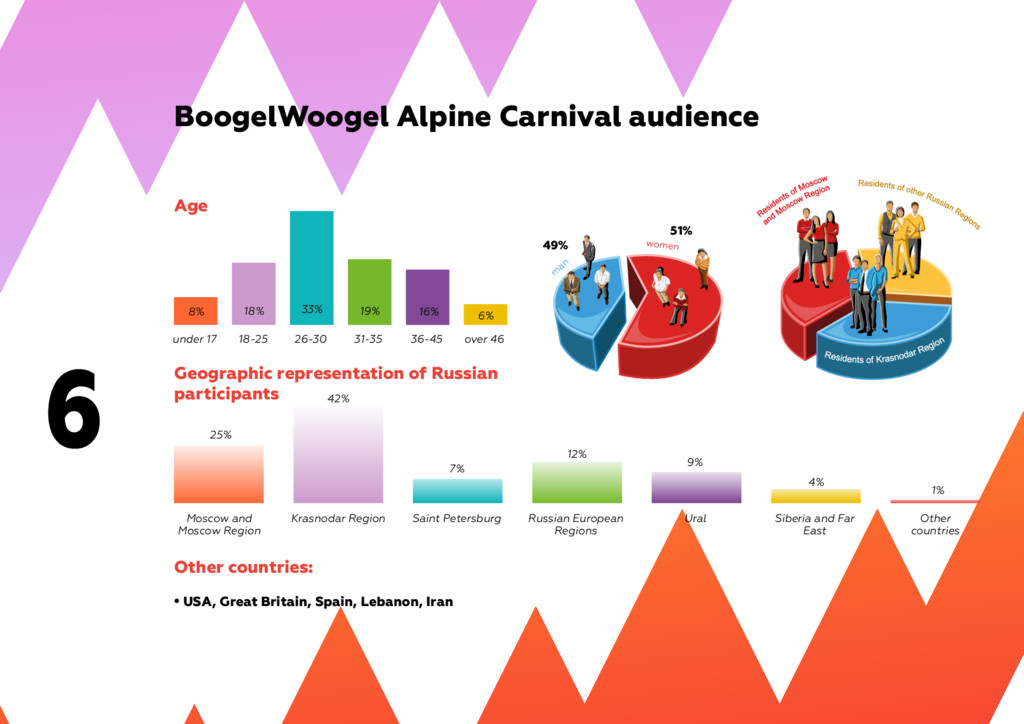 6 BoogelWoogel Alpine Carnival audience Other c...