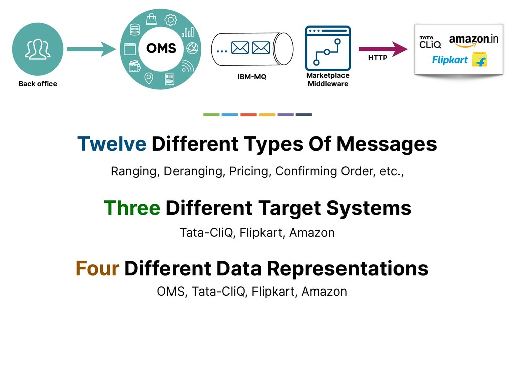 OMS … IBMMQ Marketplace Middleware HTTP Back o...