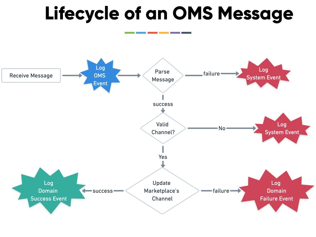 Lifecycle of an OMS Message