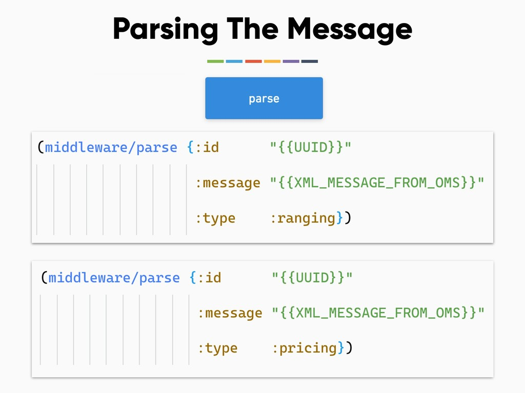 Parsing The Message