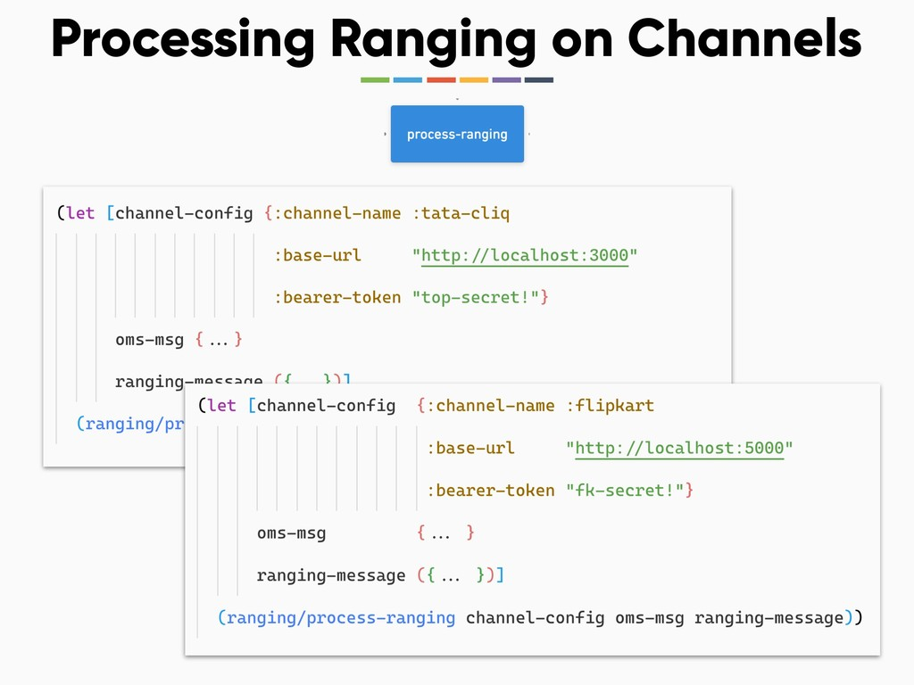 Processing Ranging on Channels