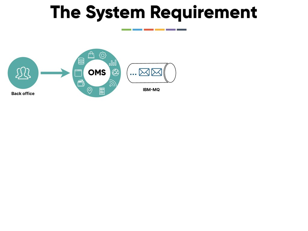 The System Requirement OMS … IBMMQ Back office