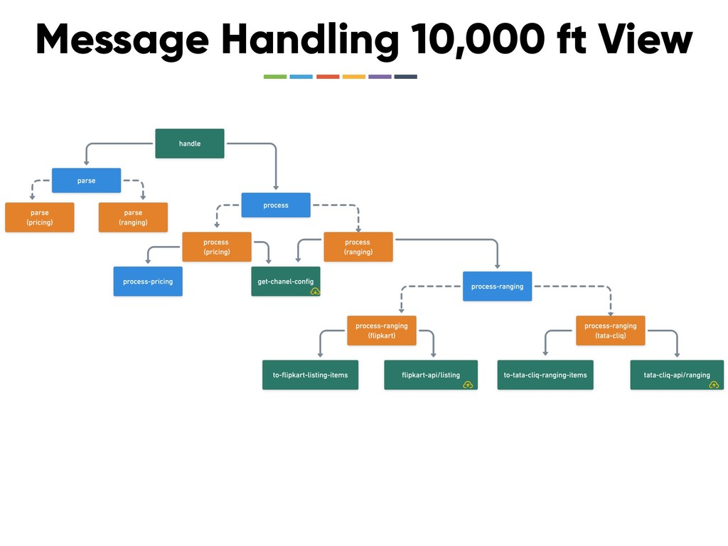 Message Handling 10,000 ft View