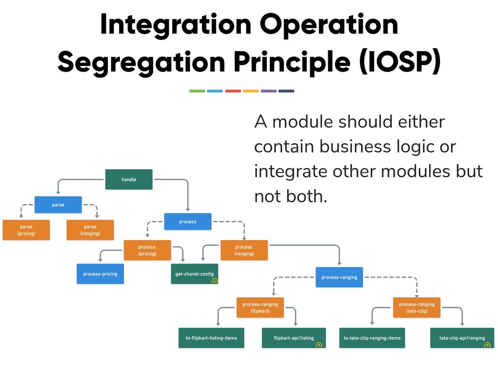 Integration Operation Segregation Principle (IO...