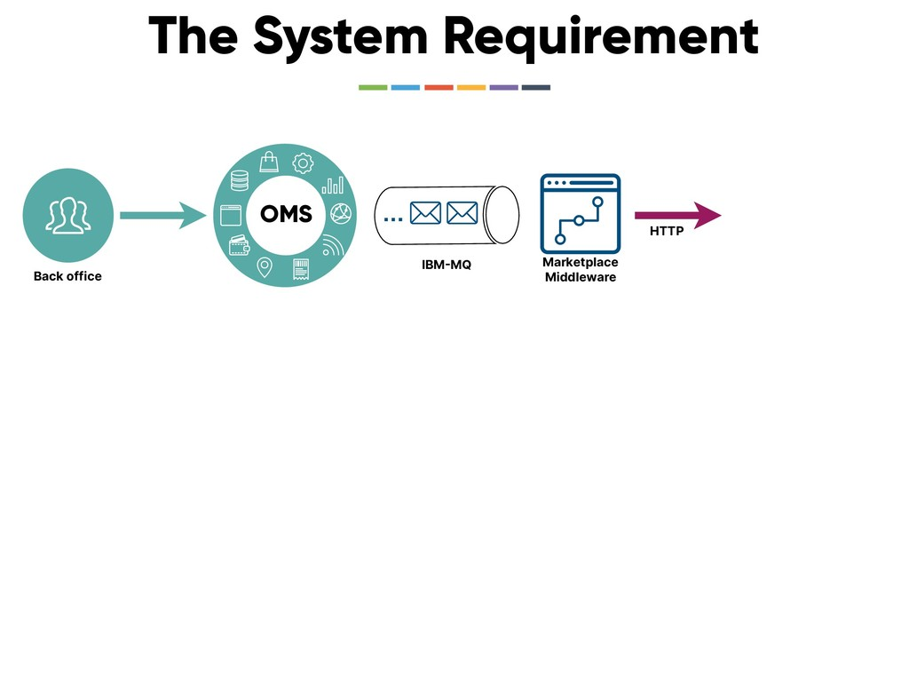 The System Requirement OMS … IBMMQ Marketplace...