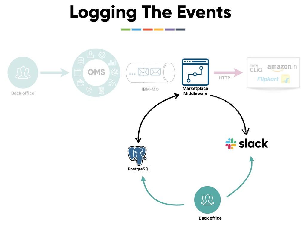 … IBMMQ Logging The Events OMS Marketplace Mid...