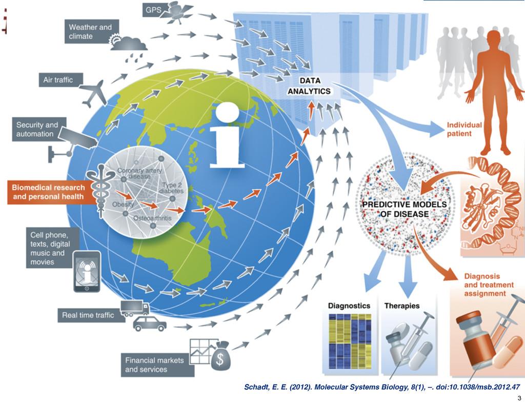Schadt, E. E. (2012). Molecular Systems Biology...