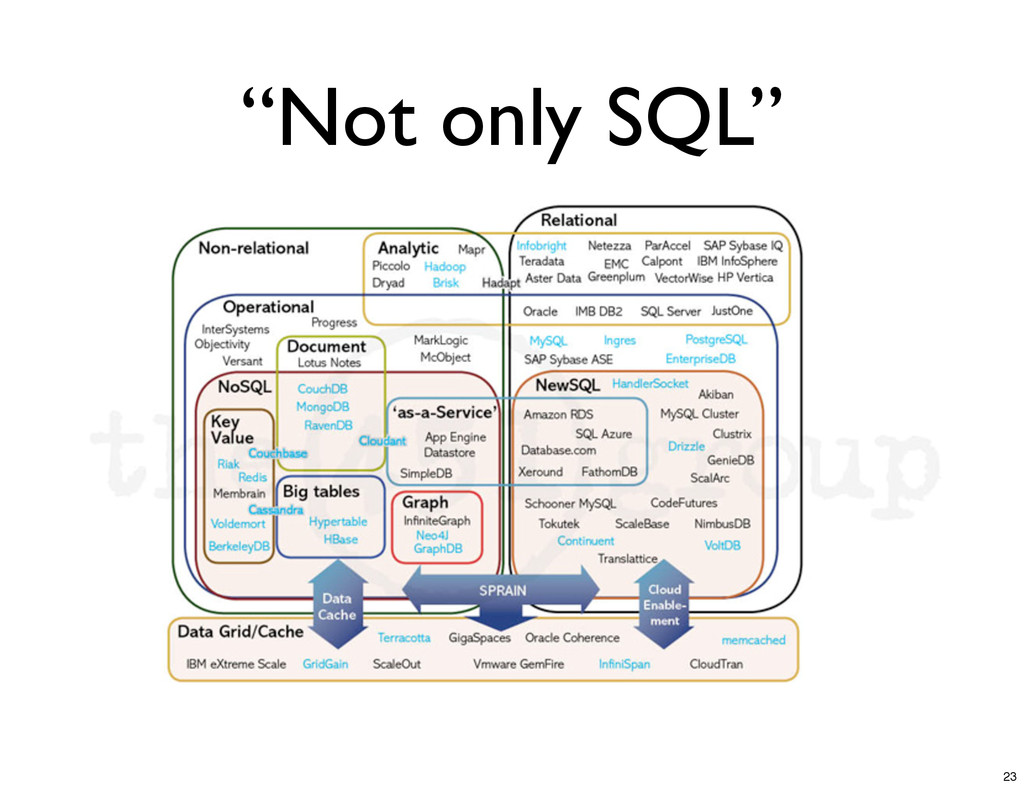 """""""Not only SQL"""" 23"""