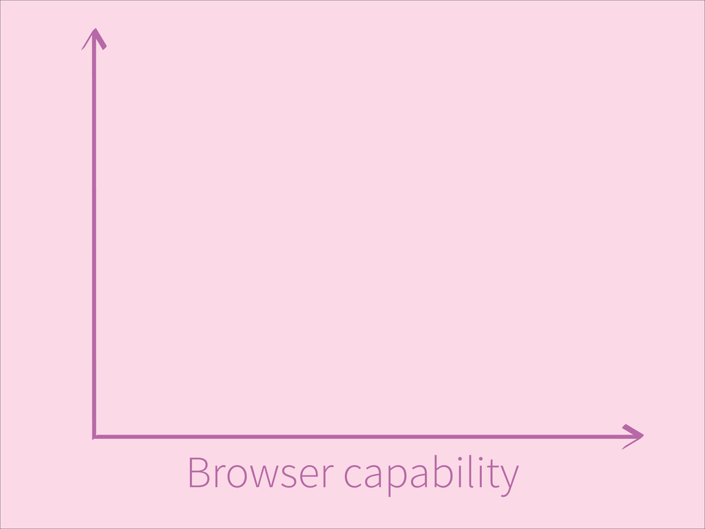 Browser capability