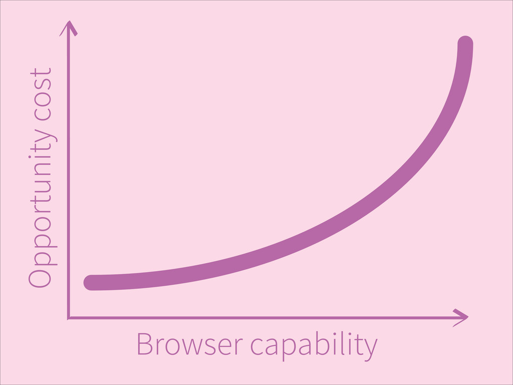 Browser capability Opportunity cost