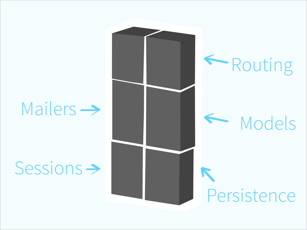 Routing Models Persistence Sessions Mailers