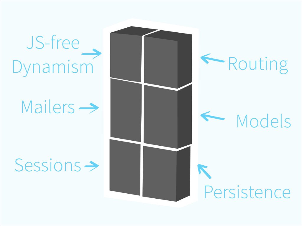 Routing Models Persistence Sessions Mailers JS-...