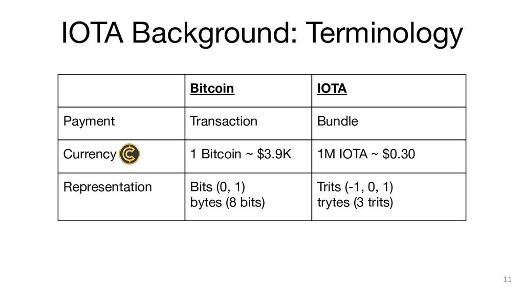 IOTA Background: Terminology Bitcoin IOTA Pa...