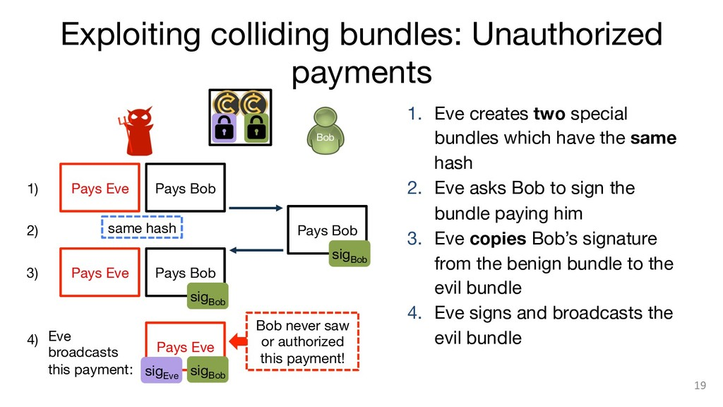 Exploiting colliding bundles: Unauthorized paym...