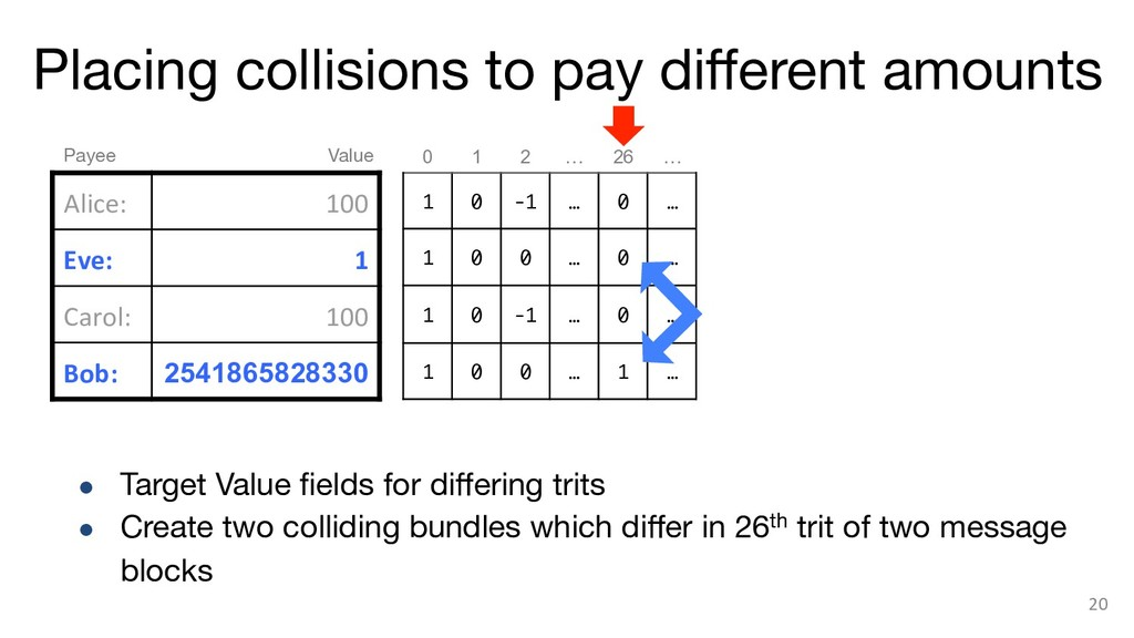 Placing collisions to pay different amounts 20 ...