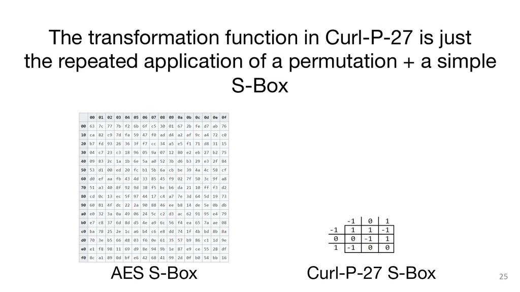 25 AES S-Box Curl-P-27 S-Box The transformati...
