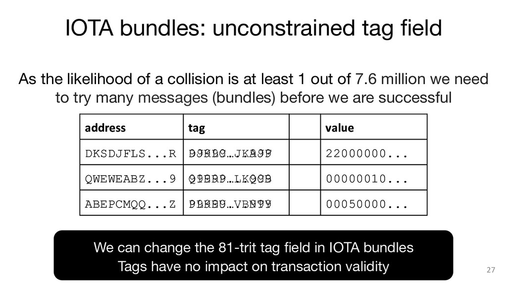 IOTA bundles: unconstrained tag field 27 As the...