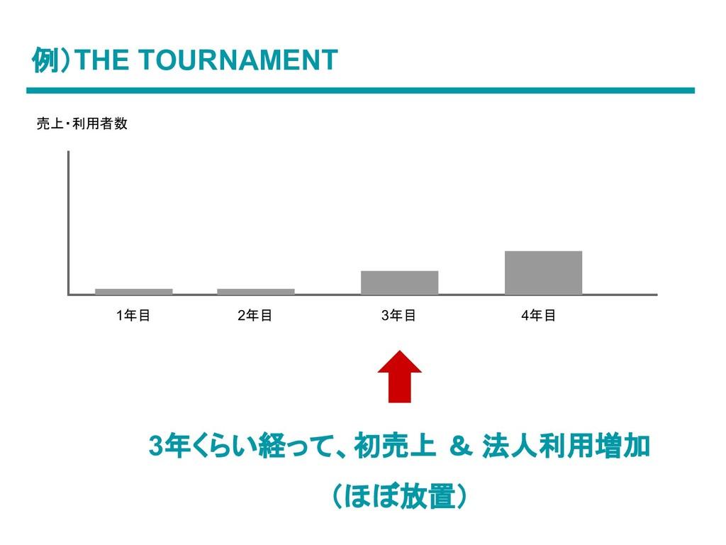 例)THE TOURNAMENT 1年目 2年目 3年目 4年目 3年くらい経って、初売上 &...