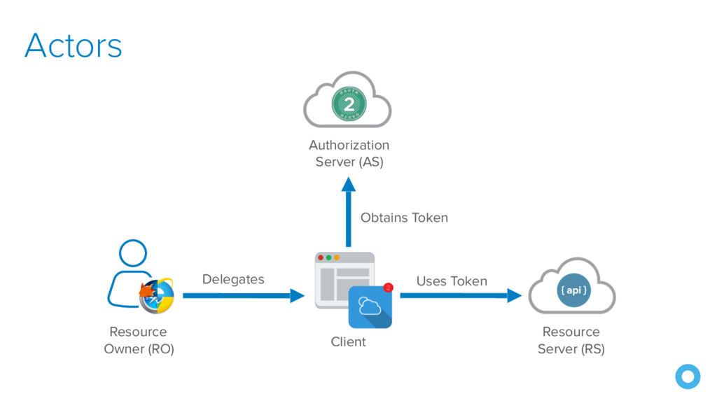 Authorization Server (AS) Resource Owner (RO) ...