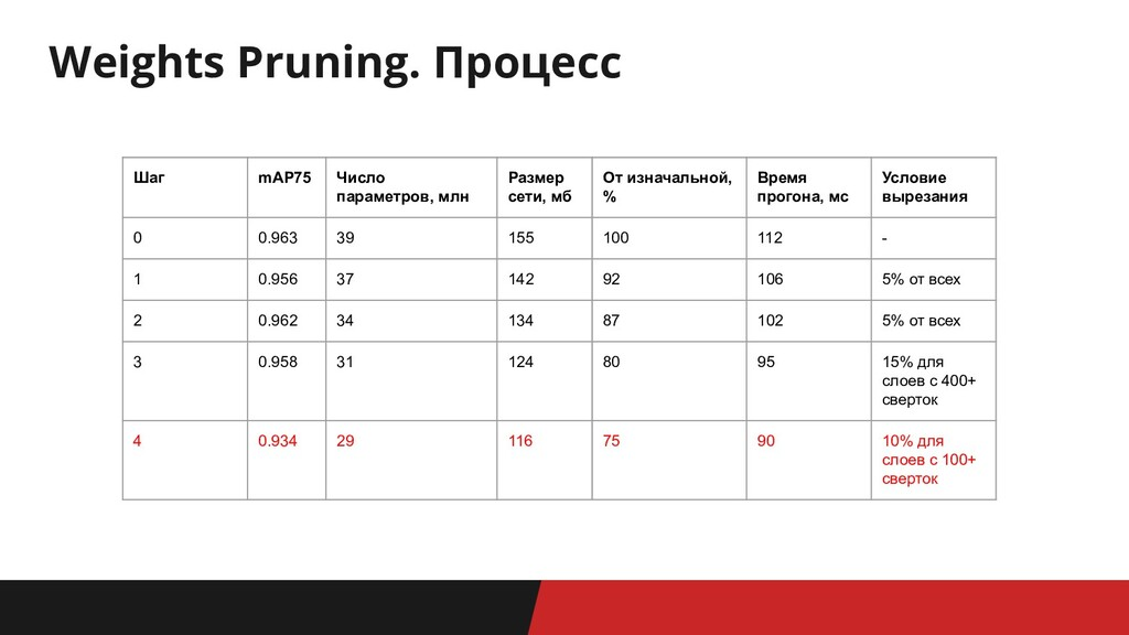 Weights Pruning. Процесс Шаг mAP75 Число параме...