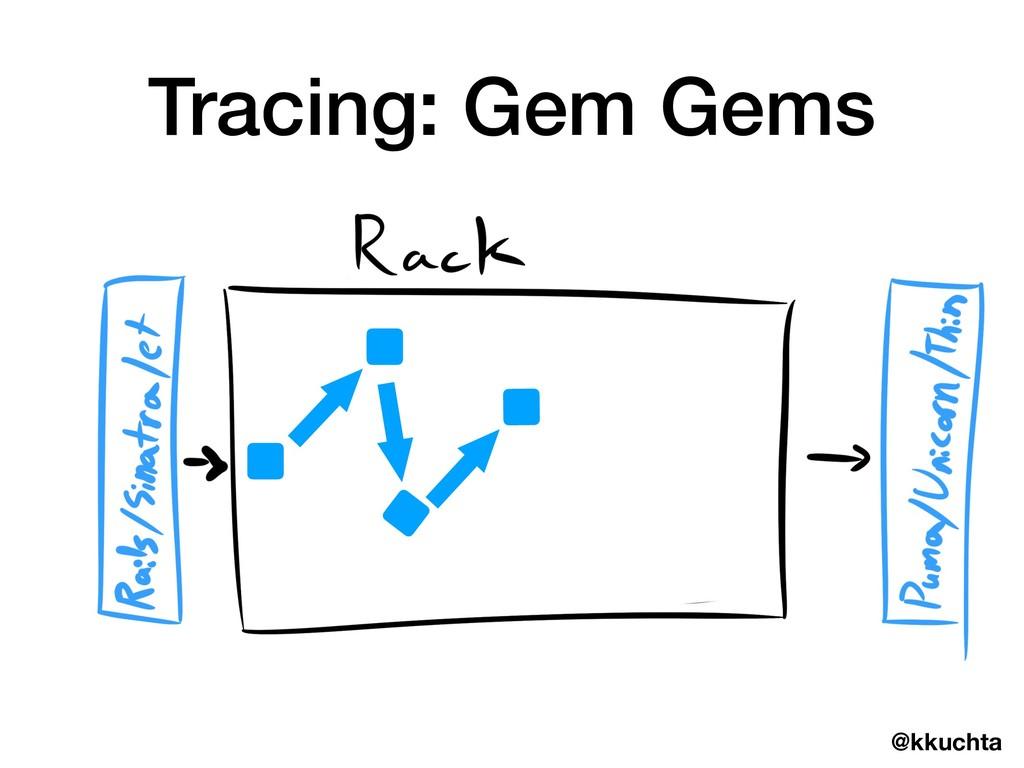 @kkuchta Tracing: Gem Gems