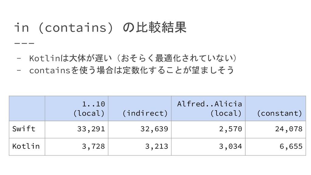 in (contains) の比較結果 - Kotlinは大体が遅い(おそらく最適化されていな...
