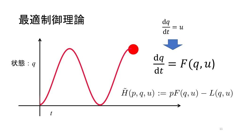 "最適制御理論 d"" d# = % 状態:q t #$ #% = ""($, &) ӡಈۂઢ C0..."