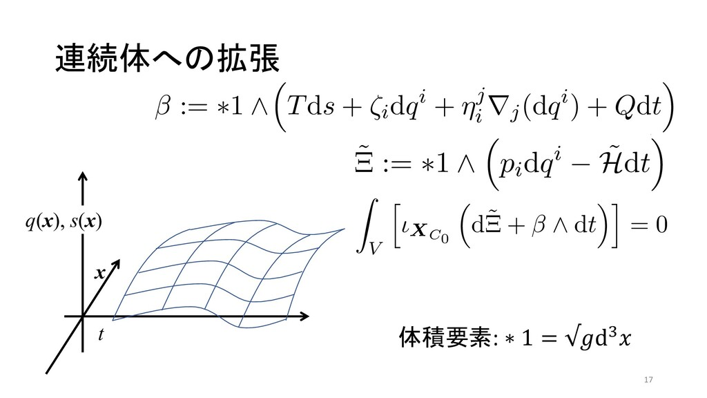 連続体への拡張 ͑Δɽ (pi, qi, s, ui) ͷӡಈํఔࣜΛٻ ϓϨϋϛϧτχΞϯ...