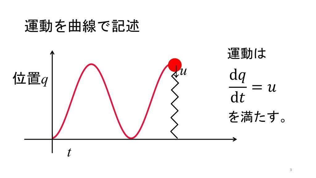 """運動を曲線で記述 d"""" d# = % 位置q t 運動は を満たす。 ↓u 3"""