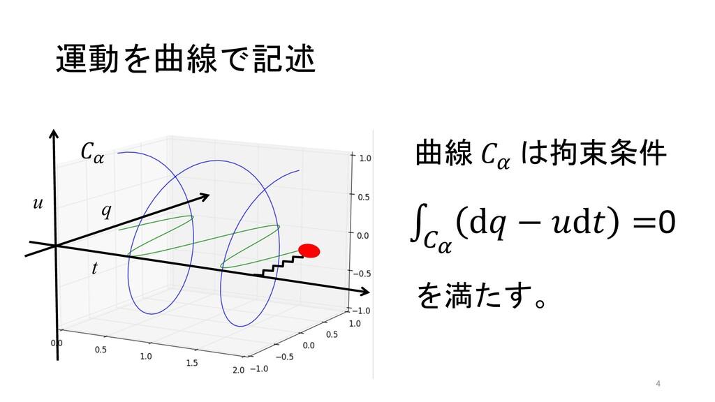 """運動を曲線で記述 t q u !! 曲線 !! は拘束条件 を満たす。 ∫ !"""" d"""" − %..."""