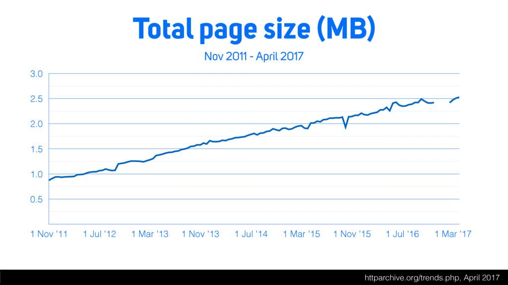 Total page size (MB) Nov 2011 - April 2017 0.5 ...