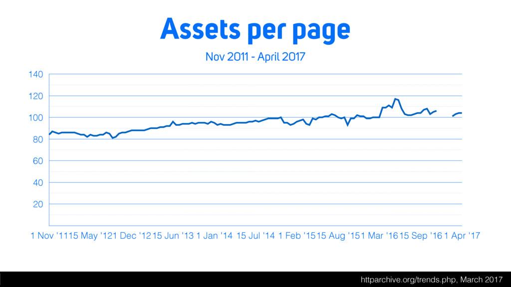 Assets per page Nov 2011 - April 2017 20 40 60 ...